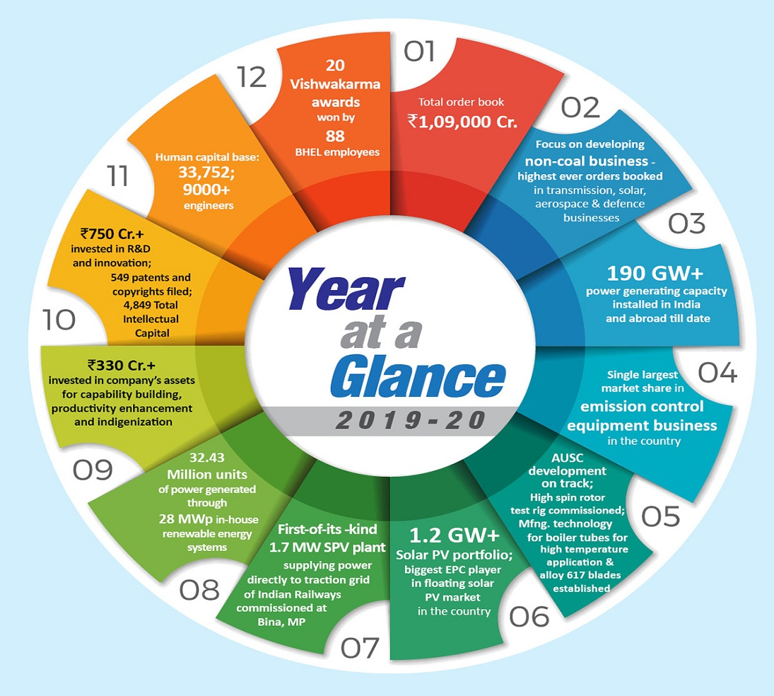 Image of At a year glance -2018-19 - 2