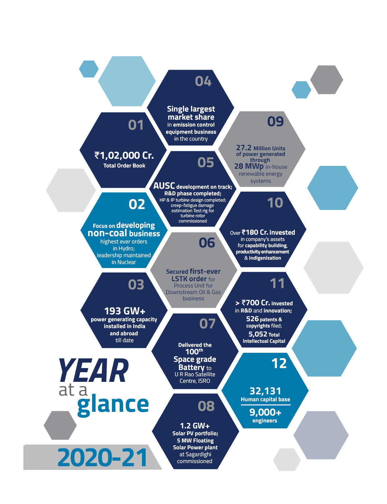 Image of At a year glance -2020-21 - 2