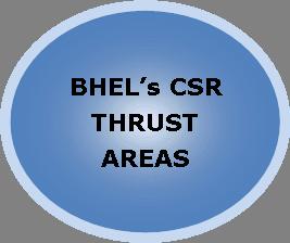 सीएसआर के प्रमुख क्षेत्र की छवि
